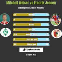 Mitchell Weiser vs Fredrik Jensen h2h player stats
