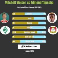 Mitchell Weiser vs Edmond Tapsoba h2h player stats
