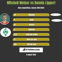 Mitchell Weiser vs Dennis Lippert h2h player stats