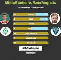 Mitchell Weiser vs Marin Pongracic h2h player stats