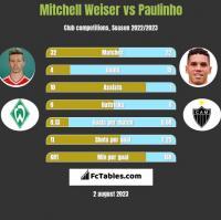 Mitchell Weiser vs Paulinho h2h player stats