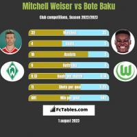 Mitchell Weiser vs Bote Baku h2h player stats
