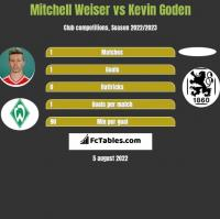 Mitchell Weiser vs Kevin Goden h2h player stats