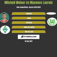 Mitchell Weiser vs Maxence Lacroix h2h player stats