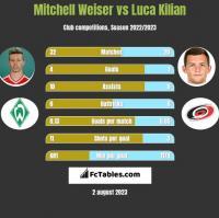 Mitchell Weiser vs Luca Kilian h2h player stats