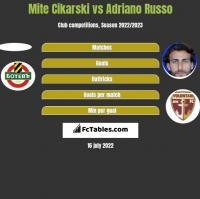 Mite Cikarski vs Adriano Russo h2h player stats