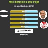 Mite Cikarski vs Ante Puljic h2h player stats
