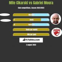 Mite Cikarski vs Gabriel Moura h2h player stats