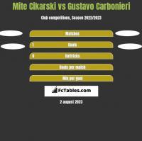Mite Cikarski vs Gustavo Carbonieri h2h player stats