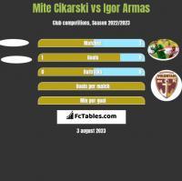 Mite Cikarski vs Igor Armas h2h player stats