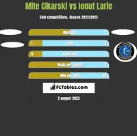 Mite Cikarski vs Ionut Larie h2h player stats