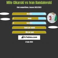 Mite Cikarski vs Ivan Bandalovski h2h player stats