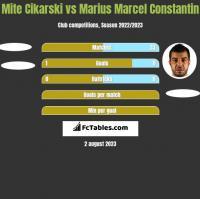Mite Cikarski vs Marius Marcel Constantin h2h player stats