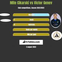 Mite Cikarski vs Victor Genev h2h player stats