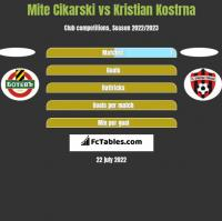 Mite Cikarski vs Kristian Kostrna h2h player stats