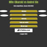 Mite Cikarski vs Andrei Sin h2h player stats
