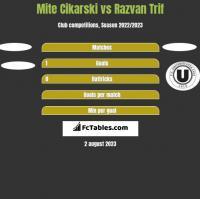Mite Cikarski vs Razvan Trif h2h player stats