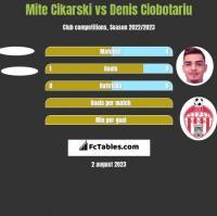 Mite Cikarski vs Denis Ciobotariu h2h player stats