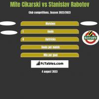 Mite Cikarski vs Stanislav Rabotov h2h player stats