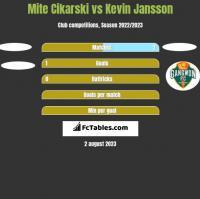 Mite Cikarski vs Kevin Jansson h2h player stats