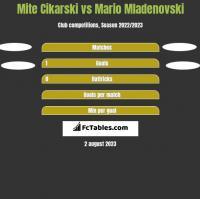 Mite Cikarski vs Mario Mladenovski h2h player stats