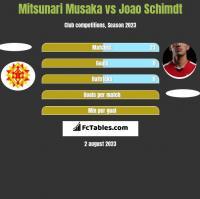 Mitsunari Musaka vs Joao Schimdt h2h player stats