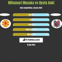 Mitsunari Musaka vs Ryota Aoki h2h player stats