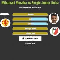 Mitsunari Musaka vs Sergio Junior Dutra h2h player stats