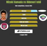 Mizuki Hamada vs Hidenori Ishii h2h player stats