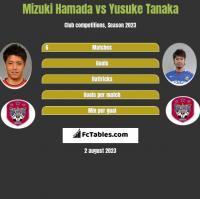 Mizuki Hamada vs Yusuke Tanaka h2h player stats