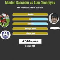 Mladen Kascelan vs Alan Chochiyev h2h player stats