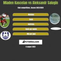 Mladen Kascelan vs Aleksandr Salugin h2h player stats