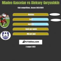 Mladen Kascelan vs Aleksey Goryushkin h2h player stats