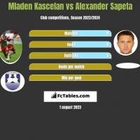 Mladen Kascelan vs Alexander Sapeta h2h player stats