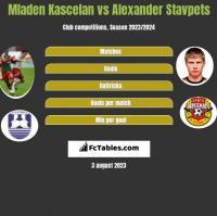 Mladen Kascelan vs Alexander Stavpets h2h player stats