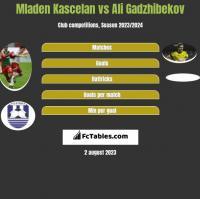 Mladen Kascelan vs Ali Gadzhibekov h2h player stats