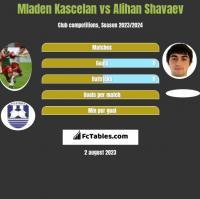 Mladen Kascelan vs Alihan Shavaev h2h player stats
