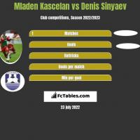 Mladen Kascelan vs Denis Sinyaev h2h player stats