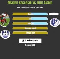 Mladen Kascelan vs Ilnur Alshin h2h player stats