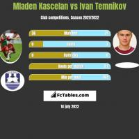 Mladen Kascelan vs Ivan Temnikov h2h player stats