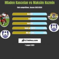 Mladen Kascelan vs Maksim Kuzmin h2h player stats