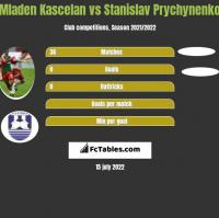 Mladen Kascelan vs Stanislav Prychynenko h2h player stats