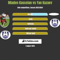 Mladen Kascelan vs Yan Kazaev h2h player stats