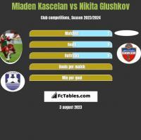 Mladen Kascelan vs Nikita Glushkov h2h player stats