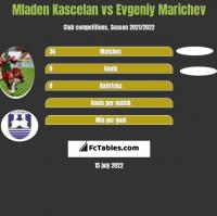 Mladen Kascelan vs Evgeniy Marichev h2h player stats