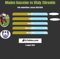 Mladen Kascelan vs Vitaly Zhironkin h2h player stats