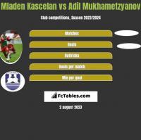 Mladen Kascelan vs Adil Mukhametzyanov h2h player stats