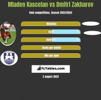 Mladen Kascelan vs Dmitri Zakharov h2h player stats