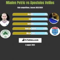 Mladen Petric vs Apostolos Vellios h2h player stats