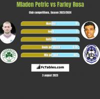 Mladen Petric vs Farley Rosa h2h player stats